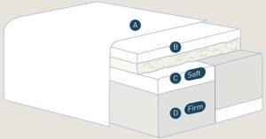 Layers diagram