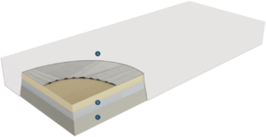 Bed layers