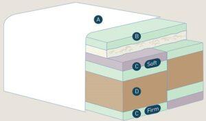 mattress layer